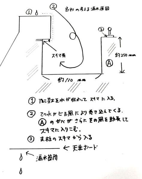 防水工事・株式会社APEX・東京都・台東区・雨漏り